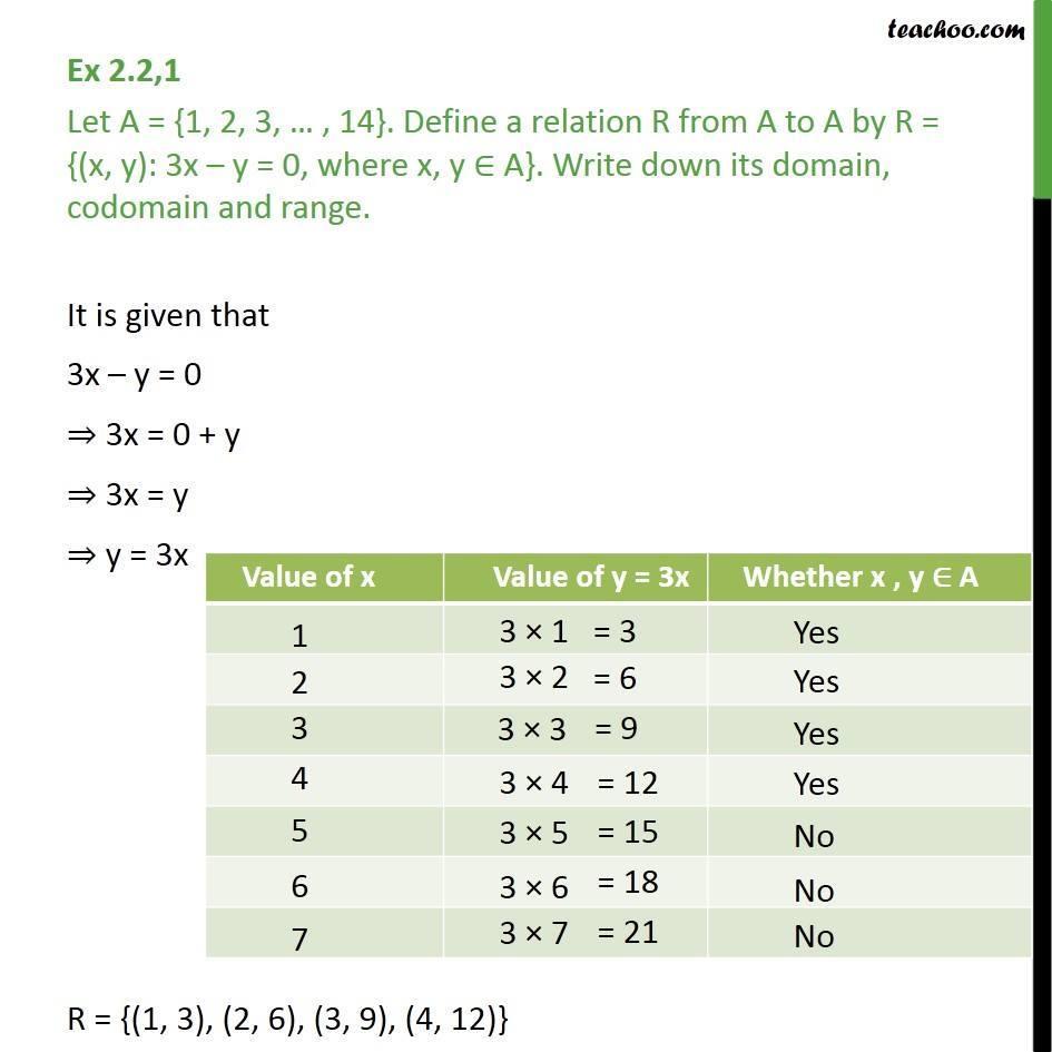 Ex 2.2, 1 - Let A = {1, 2, 3, .. ,14}. Define a relation R - Finding Relation - Set-builder form given