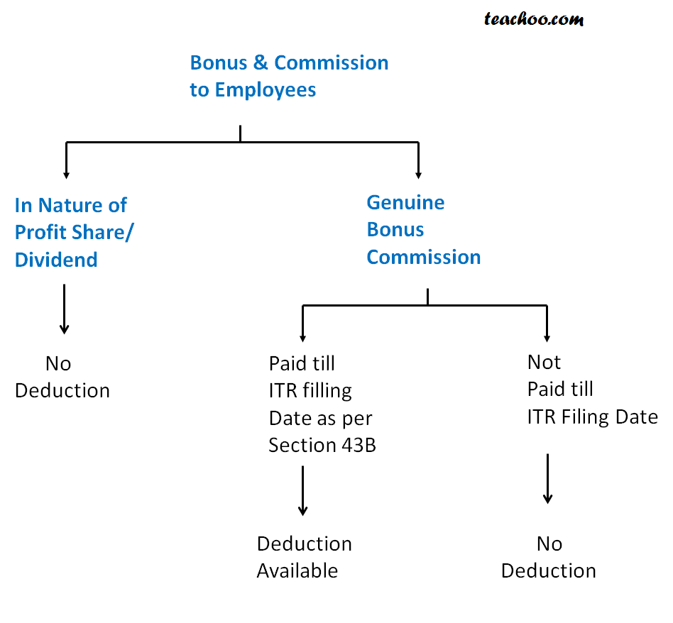 Bonus and Commission paid to employees - Important Sections Of PGBP