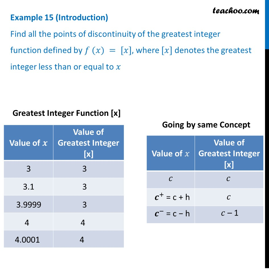 Example 15 - Find all points of discontinuity of greatest integer