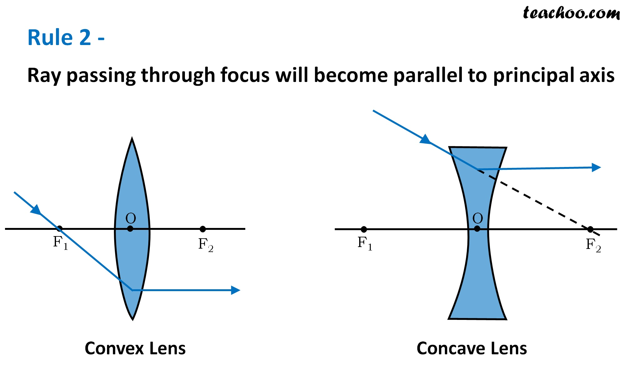 Rule 2 - Ray passing through focus will become parallel to principal axis - Teachoo.jpg