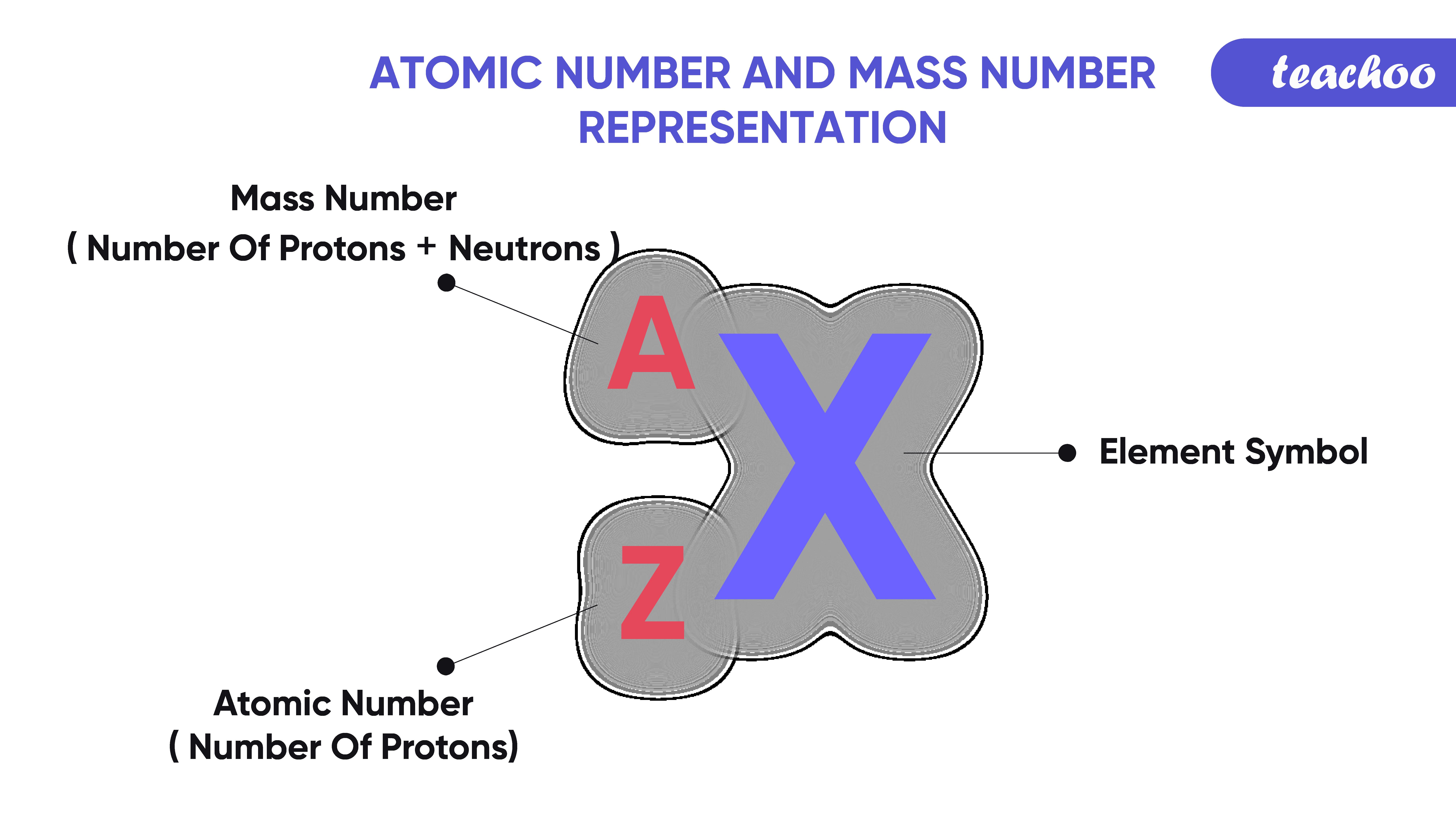 33. atomic no. and mass no-Teachoo-01.png