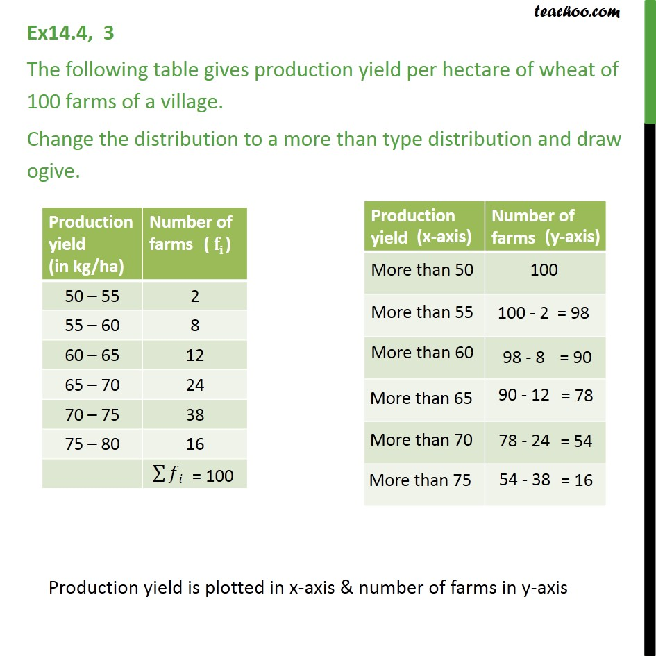 Ex 14.4, 3 - Production yield per hectare of wheat of 100 - Less than , more than ogive