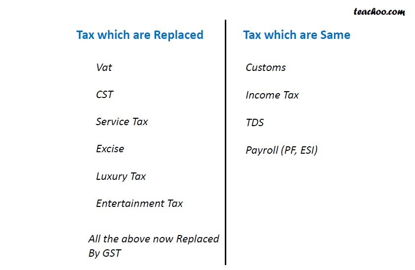 Taxes Replaced and Not Replaced by GST.jpg