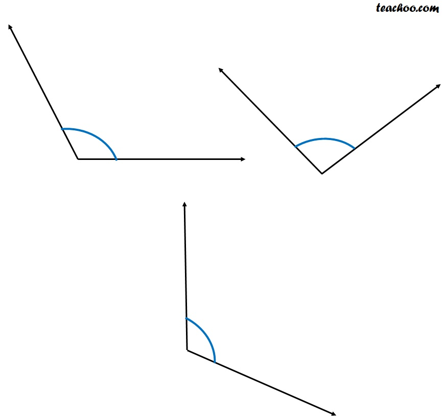 Acute, Obtuse, Reflex Angles - Definition with Examples