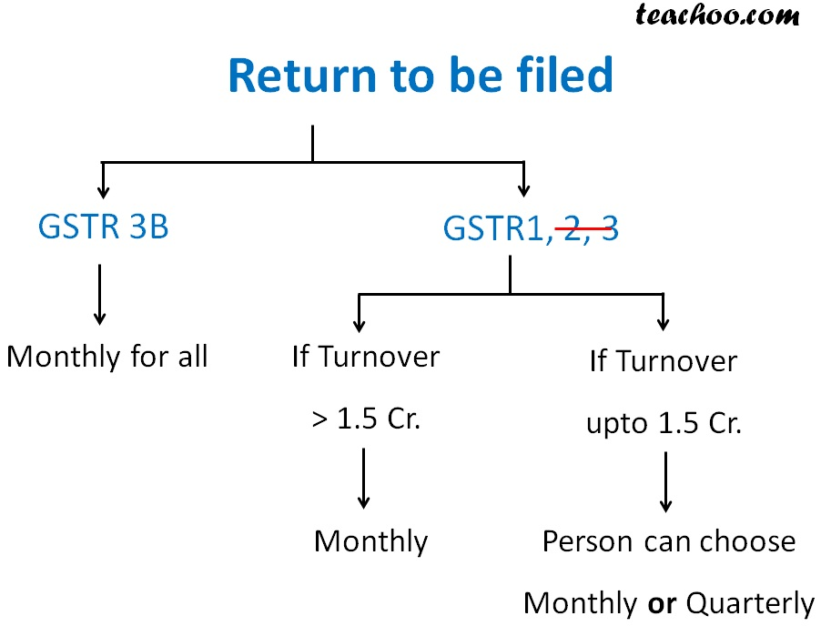 Return to be filed GSTR 1,2,3.jpg