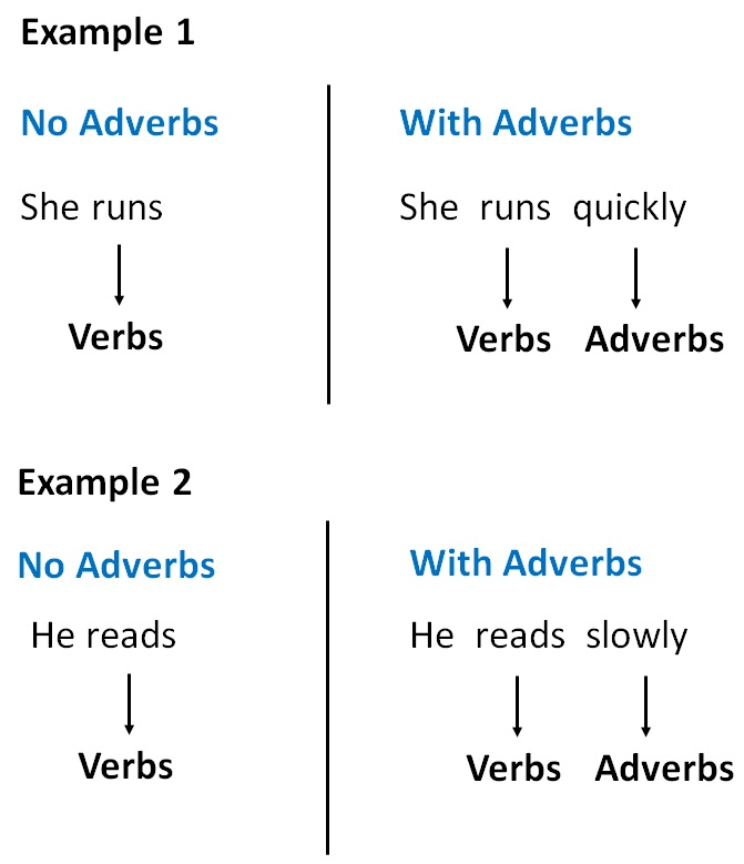 What Are Adverbs Adverbs