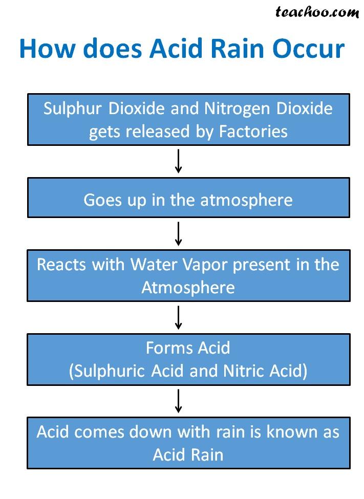 How does Acid Rain Occur - Teachoo.jpg