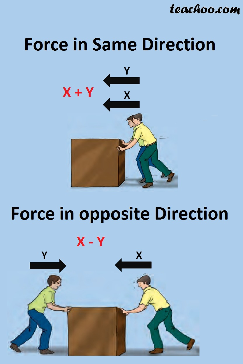force in Same Direction Arrow Style.jpg