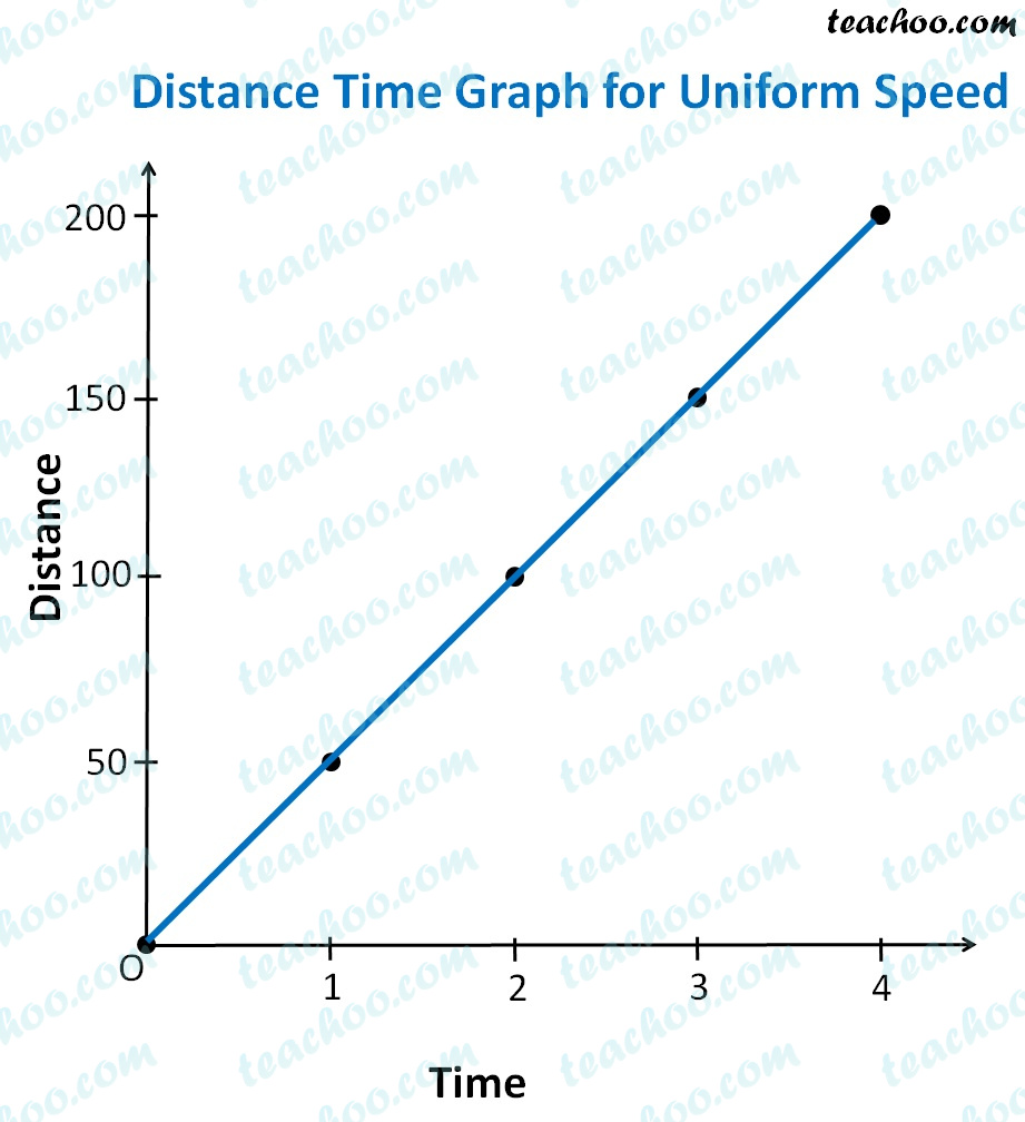 distance-time-graph-for-uniform-spedd.jpg
