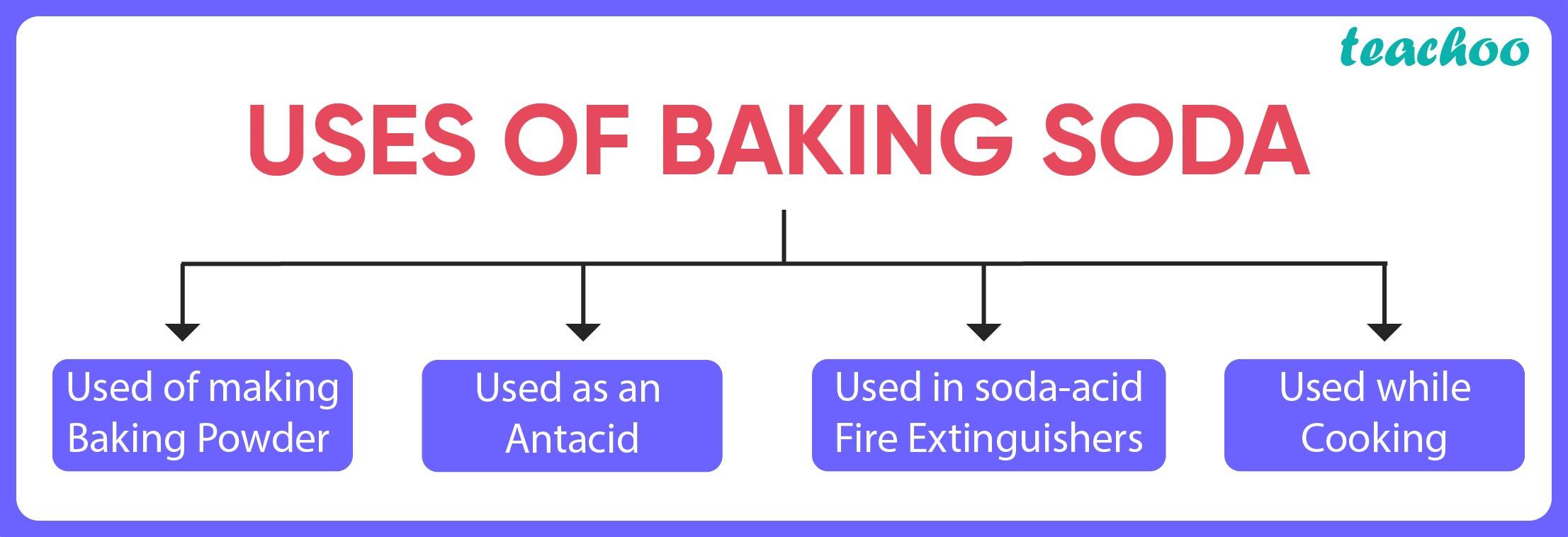 Uses of Baking Soda-Teachoo.jpg