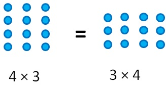 Commutative Property for numbers.jpg