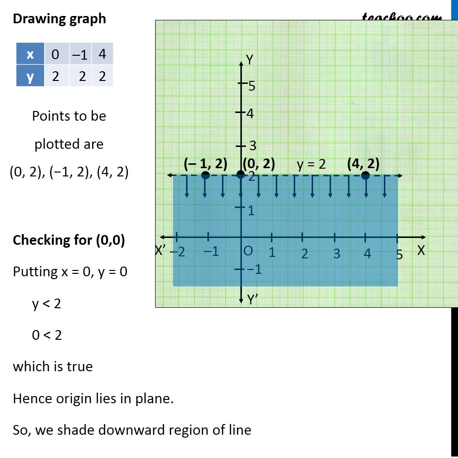 Example 11 - Chapter 6 Class 11 Linear Inequalities - Part 2