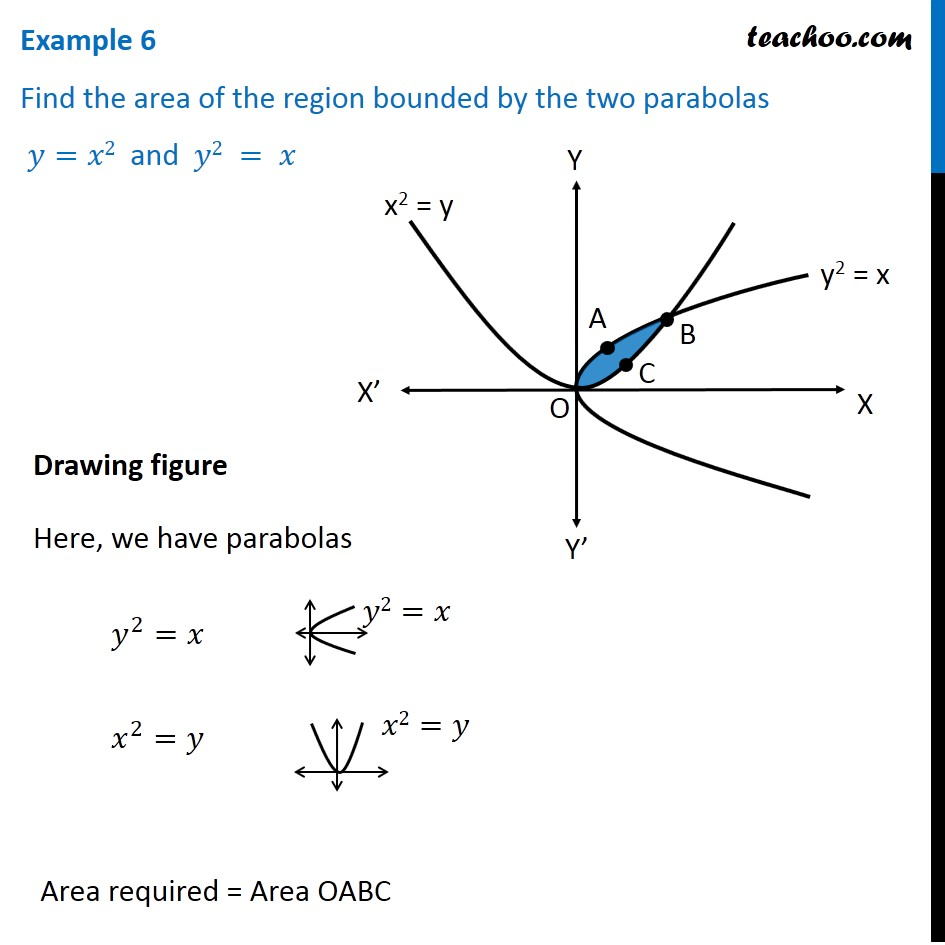 Example 6 - Find area bounded by two parabolas y = x2, y2 = x