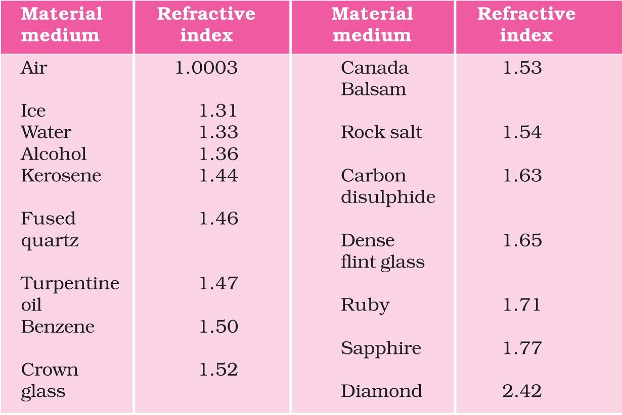 Table 10.3 NCERT - Refractive Index of Some Media.jpg