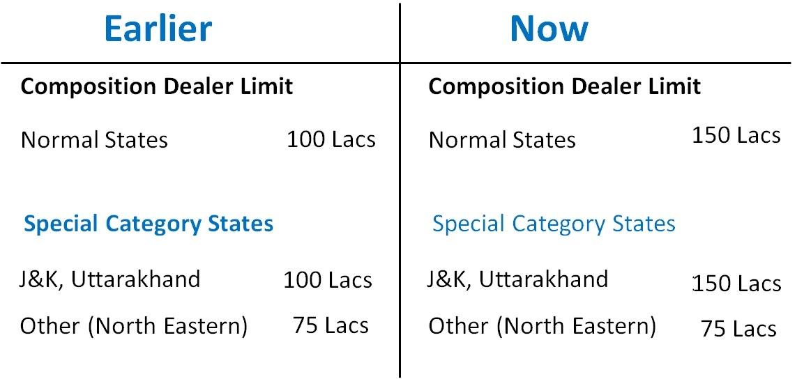 Composition Dealer Limit.jpg