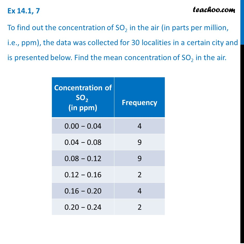 Ex 14.1, 7 - To find out concentration of SO2in the air