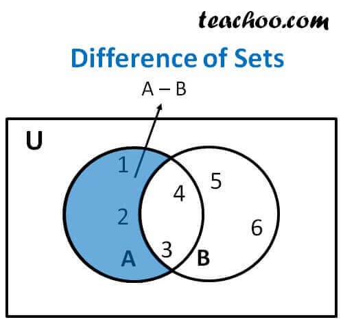 How To Find Difference Of Sets With Examples And Venn Diagrams