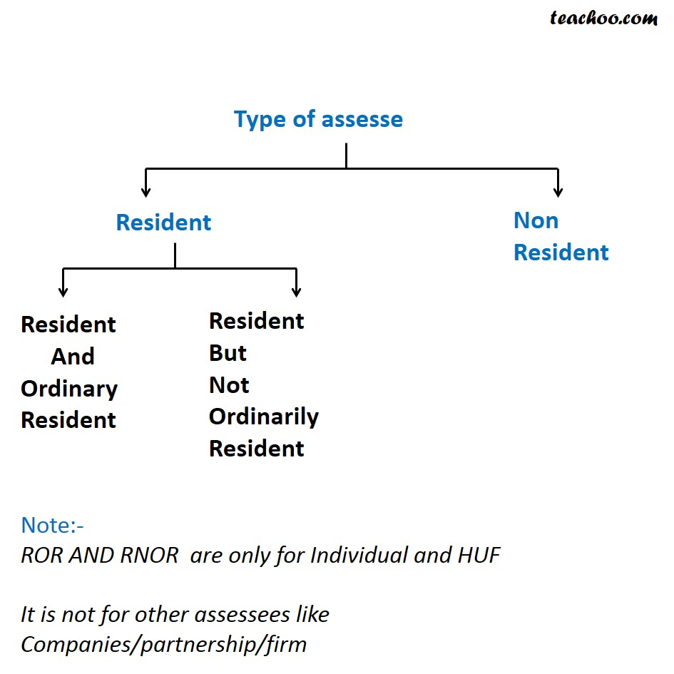 Different Types Of Assessees - Introduction