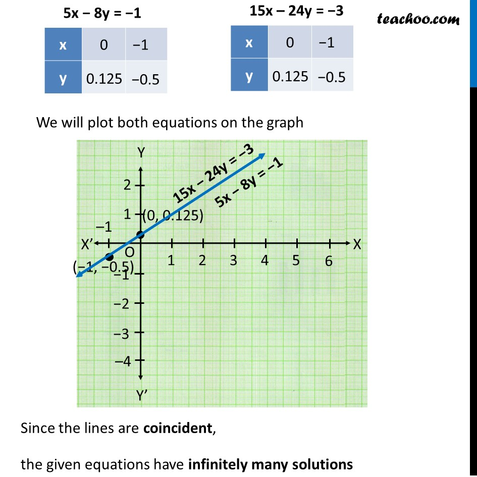 Example 5 - Chapter 3 Class 10 Pair of Linear Equations in Two Variables - Part 4