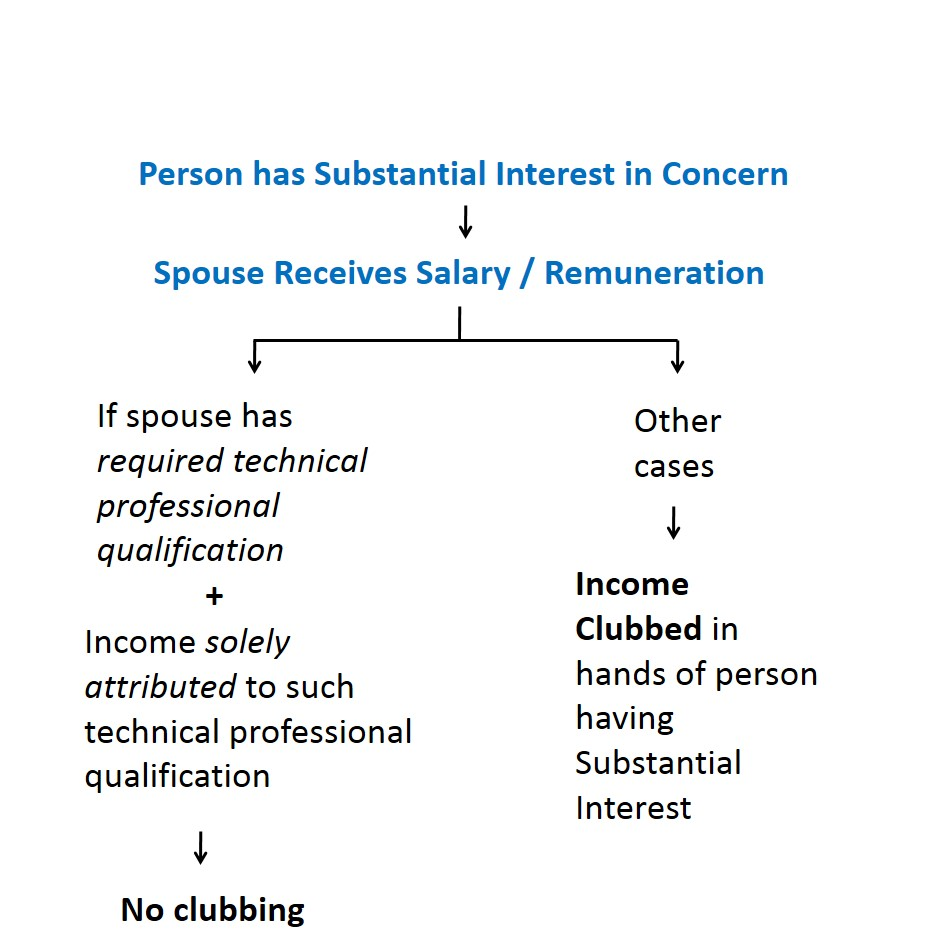 Salary/Remuneration received from Spouse's concern - Different types of Clubbing
