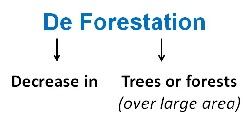 De Forestation Menaing - Teachoo.jpg