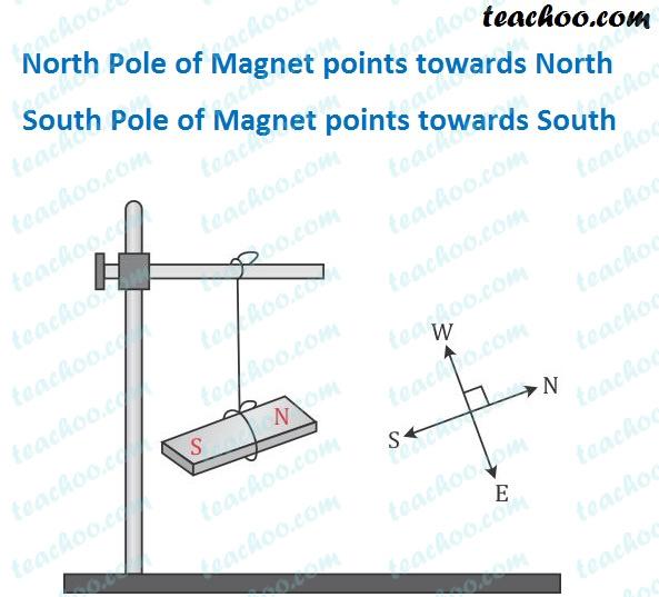 north-pole-of-magnet-points-towards-north---teachoo.jpg