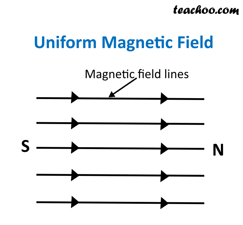 Uniform Magnetic Field - Teachoo.png