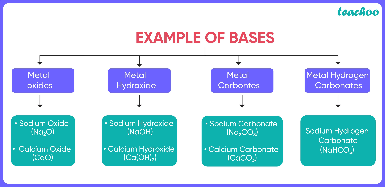 Examples of Bases-Teachoo.jpg