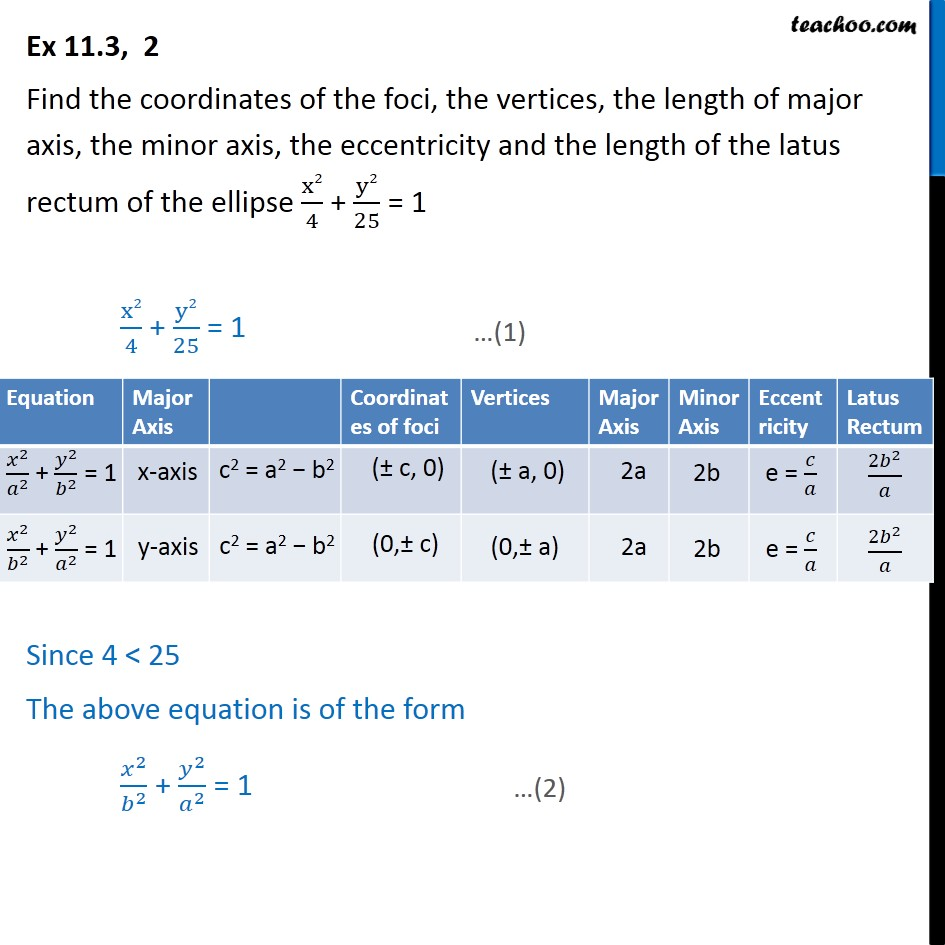 Ex 11.3, 2 - x2/4 + y2/25 = 1 Find foci, length of major axis - Ellipse - Defination
