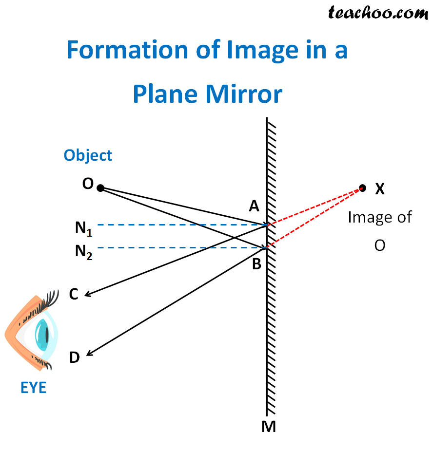 Formation of Image in a Plane Mirror - teachoo.png