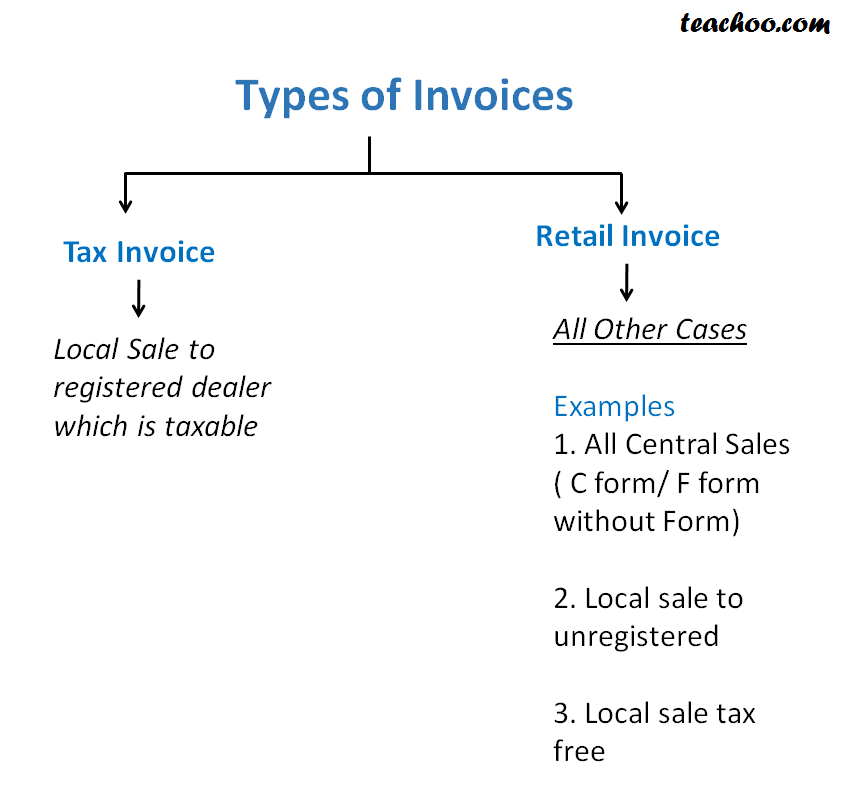 Concept of Tax Invoice and Retail Invoice and their Entres - Input Vat Admissability