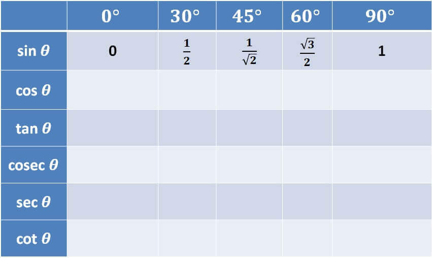 Trigonometry Table - sin.jpg