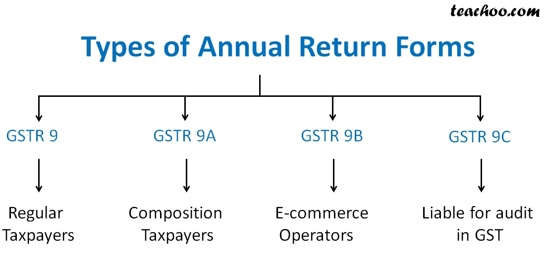 Types of Annual Return Forms.jpg