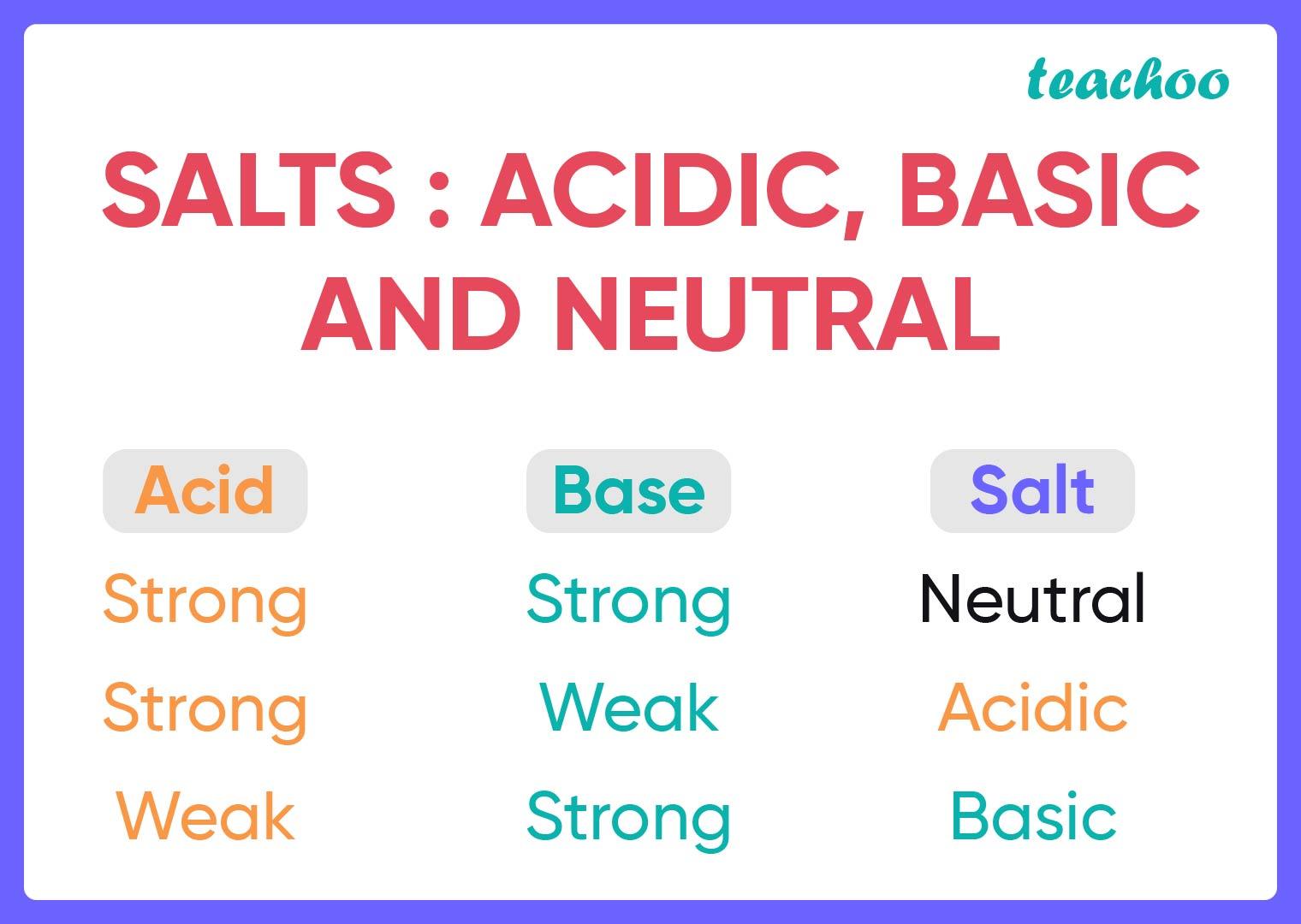 Salts - Acid, base and neutral-Teachoo.jpg