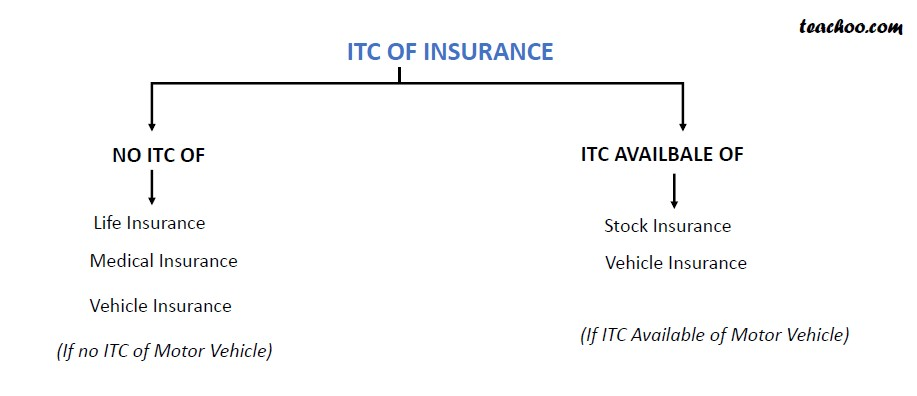 ITC on Insurance.jpg