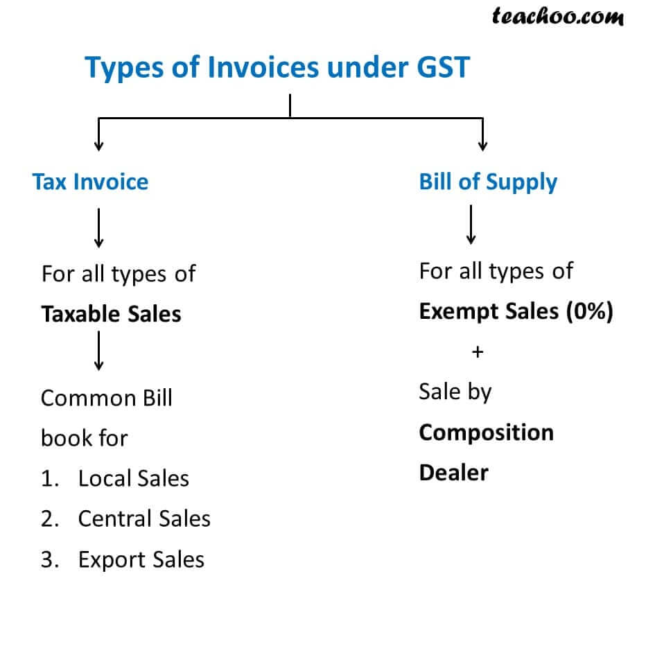1 types of invoices under gst tax