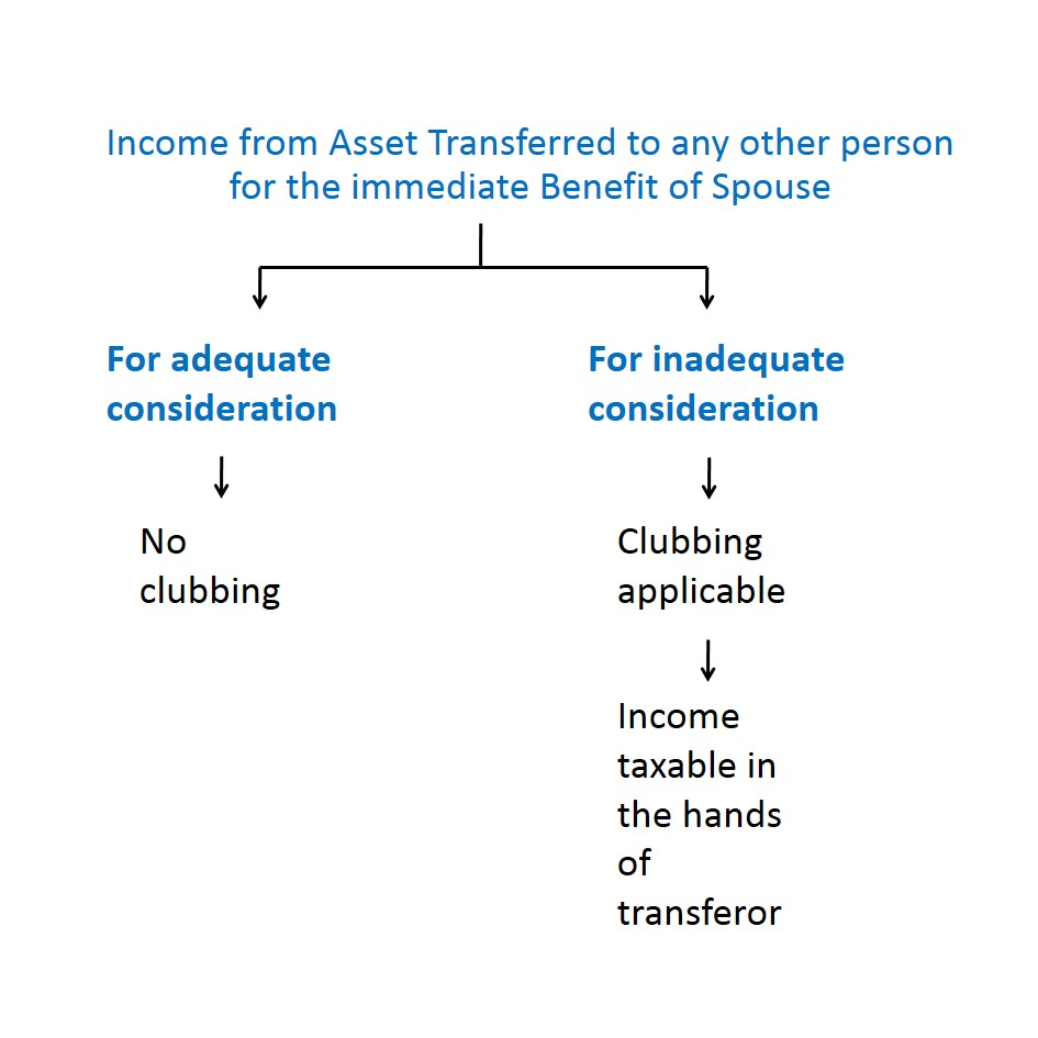 Income from Assets transferred to any other person for the benefit of spouse - Different types of Clubbing