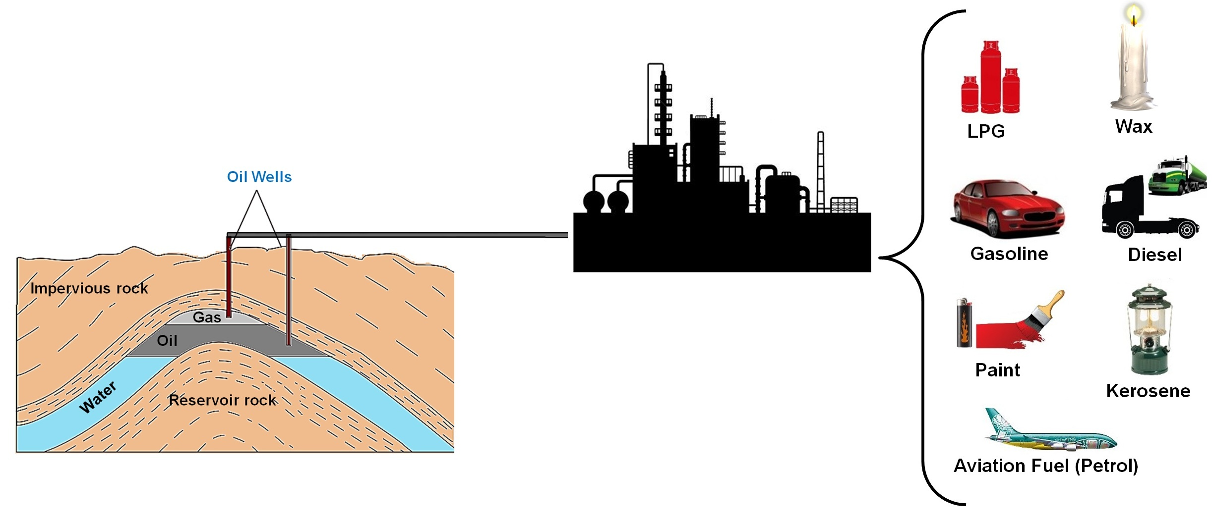 Extraction and Refining of Petroleum to make Petroleum Products - Teachoo.jpg