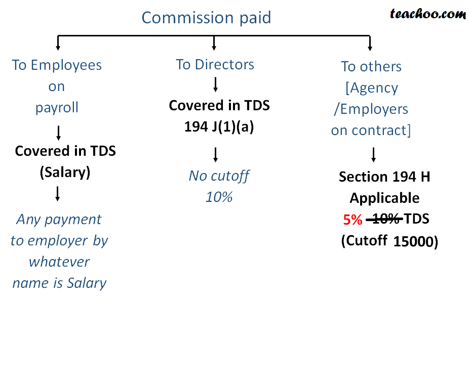 Section 194H TDS on Commission - Rates of TDS
