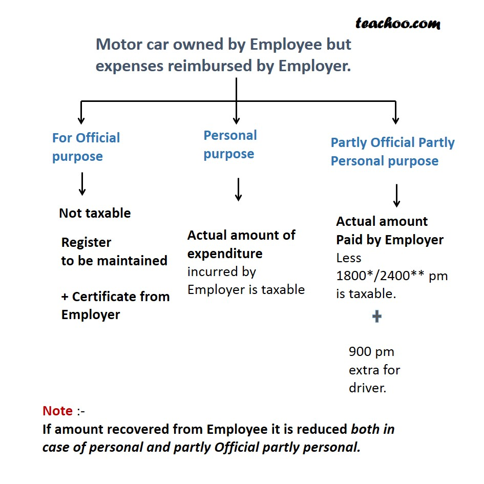 Motor car owned by Employee but Expenses Reimbursed by Employer   - Taxability of Perquisites