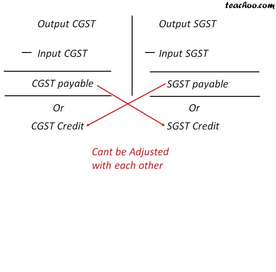 Cgst and sgst.jpg