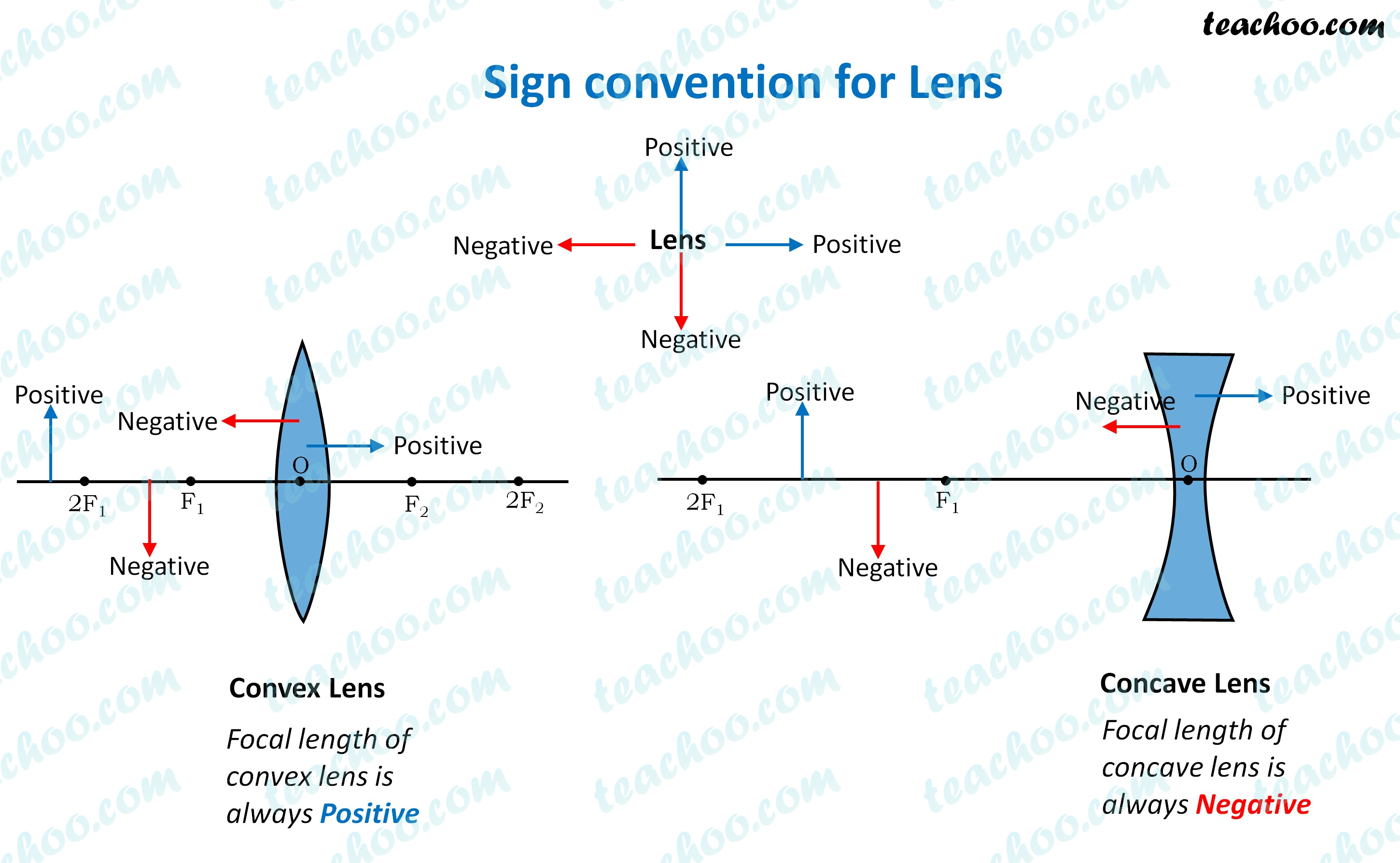 sign-convention-for-lens---teachoo2.jpg