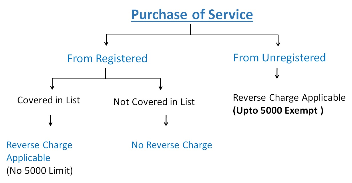 Purchase of services.jpg
