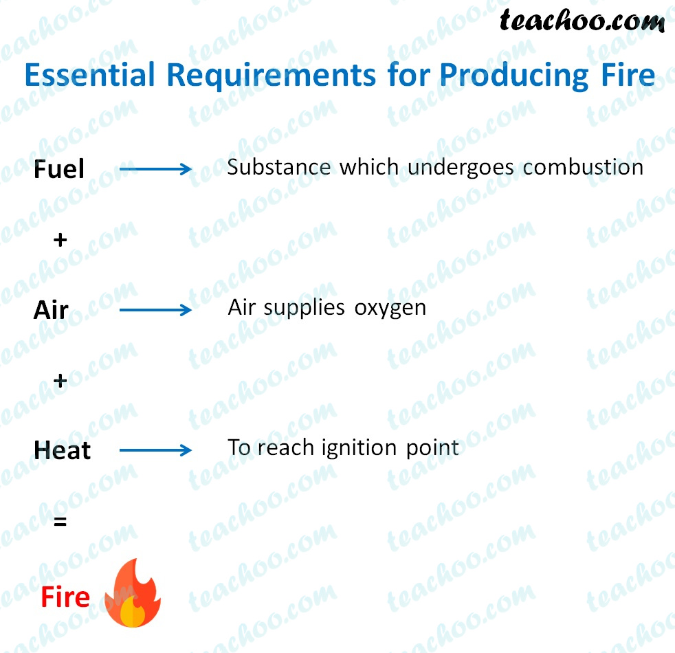 essential-requirements-for-producing-fire---teachoo.jpg