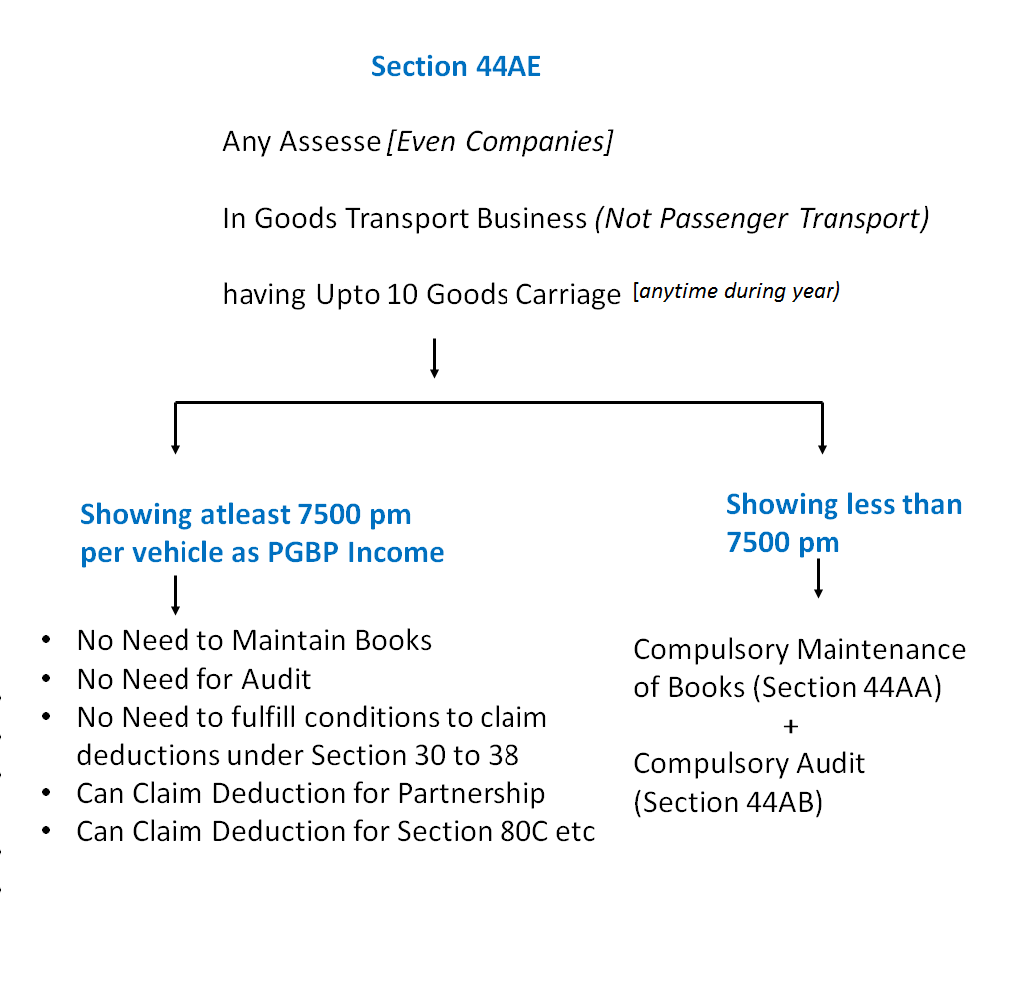 Section 44AE Presumptive Income of Goods Transport Business - Presumptive Businesses Income