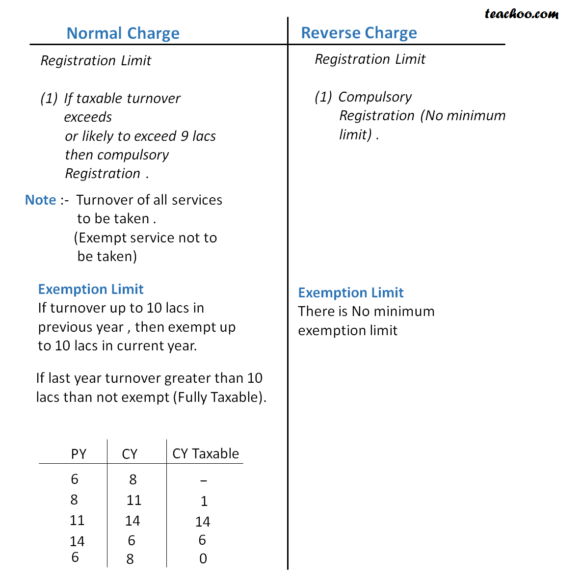New image Normal Charge ANd Reverse charge.png