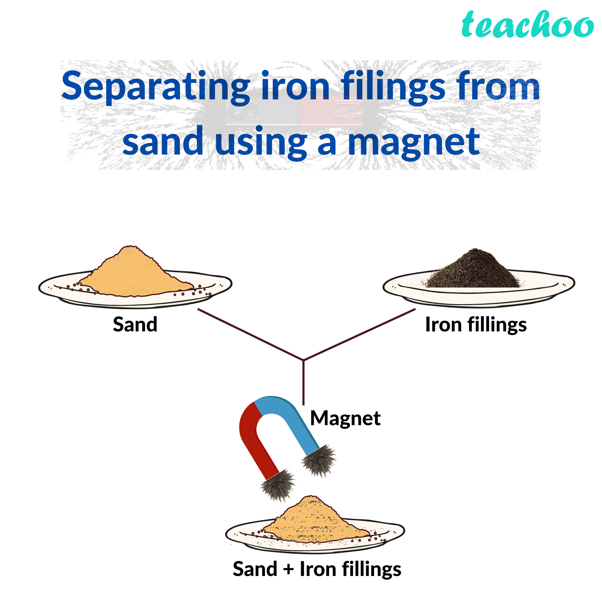 Separating iron filings from sand using a magnet - Teachoo.png