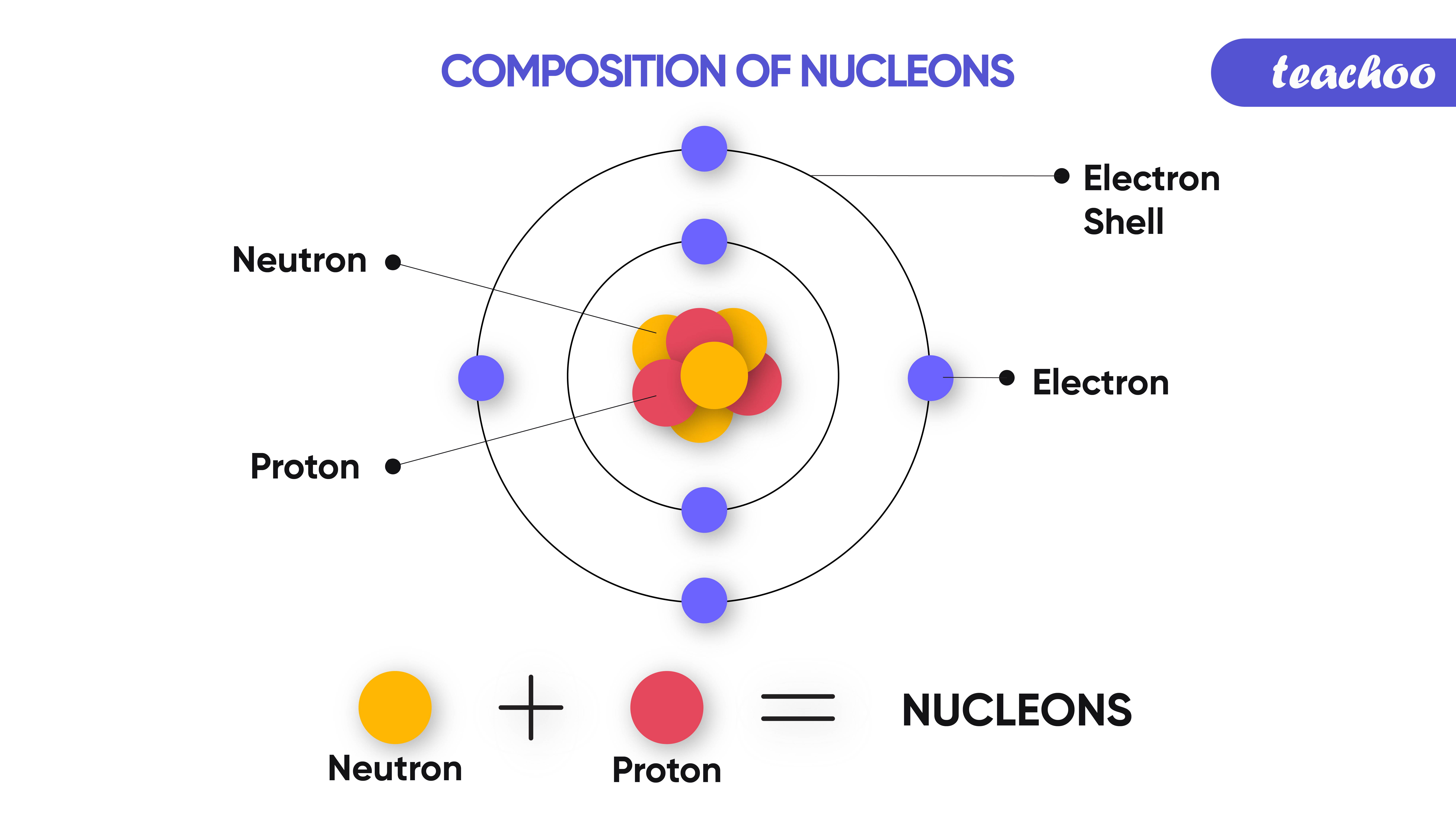 31. composition of nucleon-Teachoo-01.png