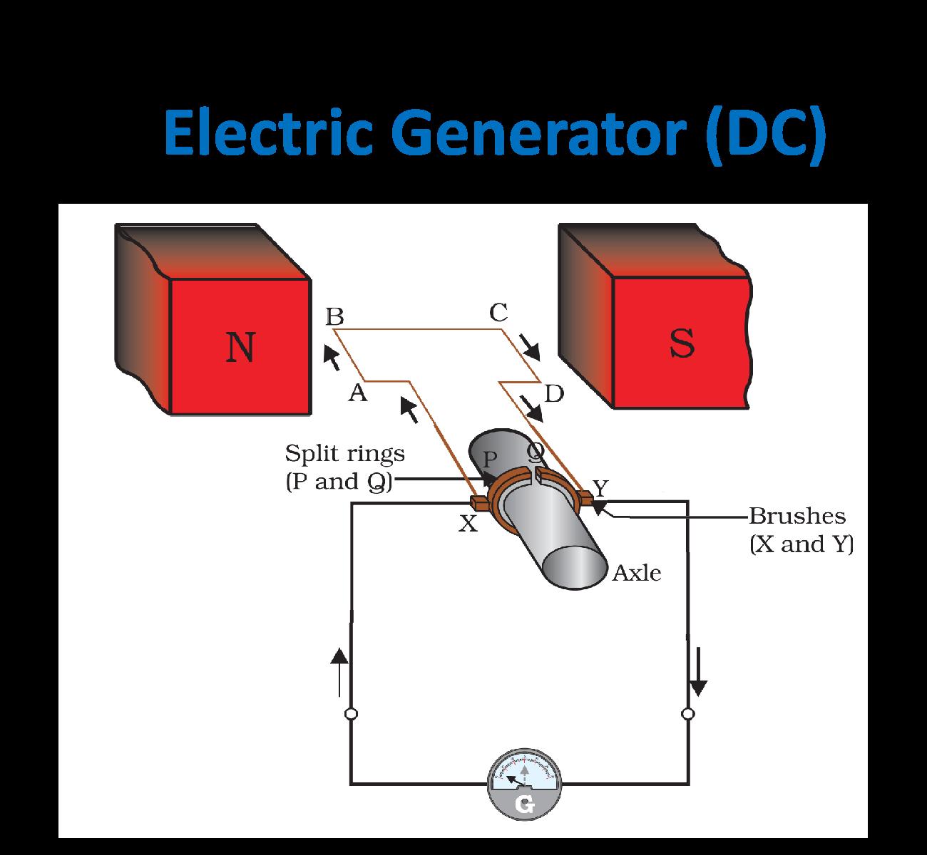 DC Electric Generator - Teachoo.png