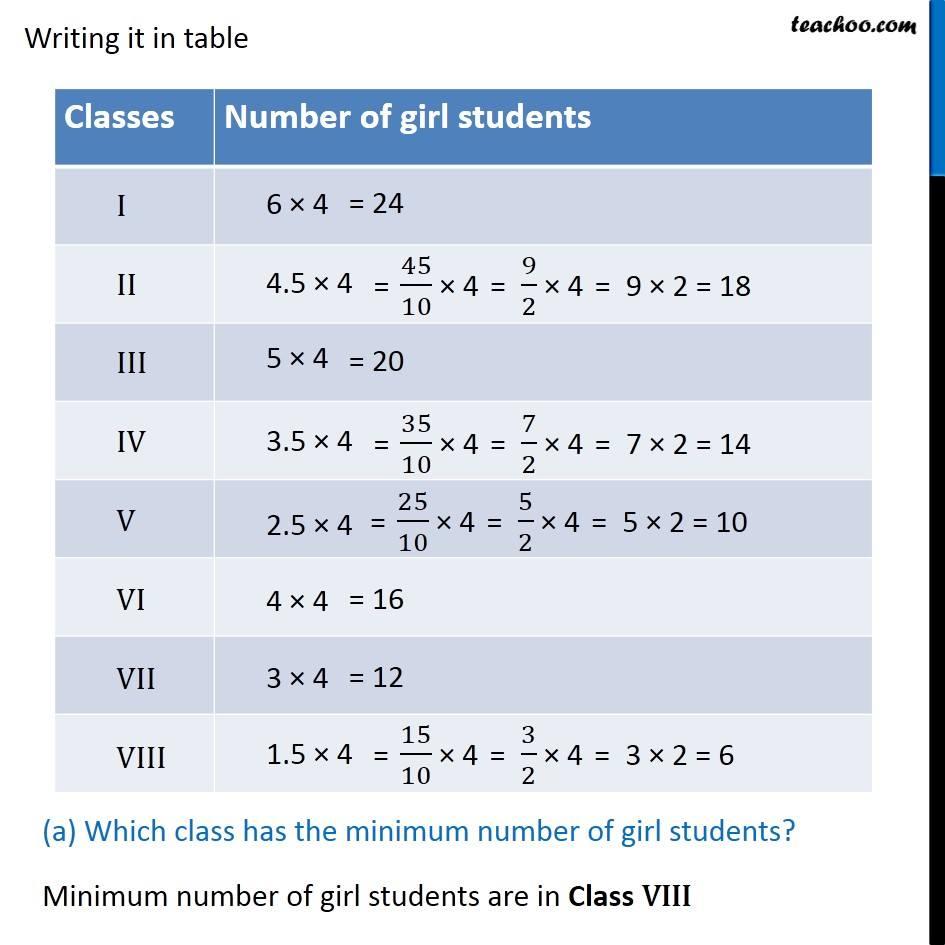 Ex 9.1, 5 - Chapter 9 Class 6 Data Handling - Part 2
